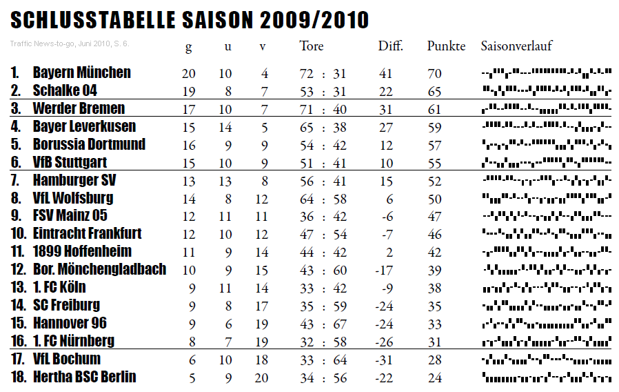 """Traffic News-to-go, June edition in 2010. Page 6: Article on """"Sportlines"""" on Sparklines for the last 4 seasons of the German Bundesliga."""
