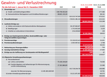 Profit and loss. Source: Sparkasse Nuremberg, Annual Report 2009, page 48.