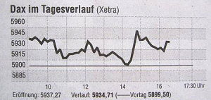 The Dax in the course of the day. - Source: FAZ, no. 198, 2010-08-27, page 24.