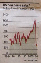 US new home sales. - Source: Financial Times, 2010-08-23, page 20.