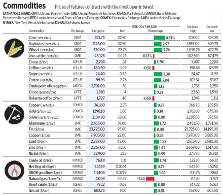 Commodities: Prices of future contracts with the most open interest. - Quelle: Wall Street Journal, 27.09.2010, Seite 26.