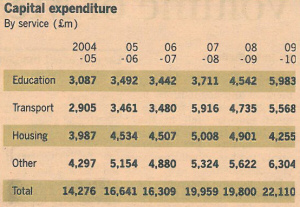 Capital expenditure. - Quelle: Financial Times, 23.08.2010, Seite 2.