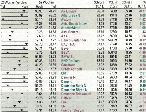 EURO STOXX 50. - Quelle: Neue Zürcher Zeitung, Nr. 261, 09.11.2010, Seite 36.