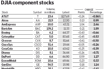 DJIA component stocks. - Quelle: Wall Street Journal, 30.11.2010, Seite 25.