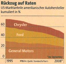 US-Marktanteile amerikanischer Autohersteller kumuliert in Prozent. Quelle: Financial Times Deutschland, 21.11.2008, Seite 8.