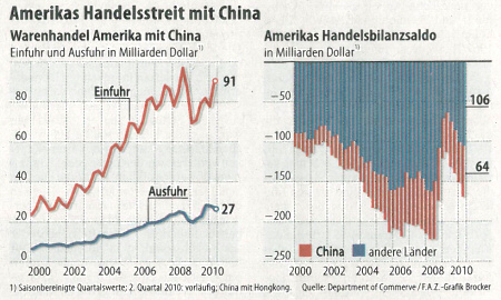 US trade dispute with China: US goods trade with China and US balance of trade. - Source: FAZ, 2010-09-27, page 13.