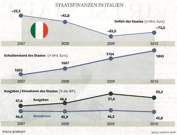 Staatsfinanzen in Italien: Defizit, Schuldenstand, Ausgaben/Einnahmen des Staates. - Quelle: Welt kompakt, 10.11.2011, Seite 20.