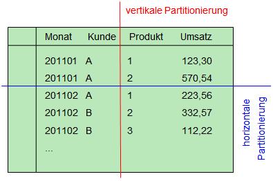 2011-08-19_crew_vertikale und horizontale Partitionierung