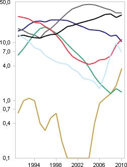Pkw-Neuzulassungen nach Farben, Spaghetti-Diagramm, logarithmisch skaliert