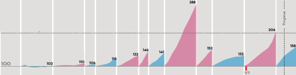 Change in level of debt during the terms in office. Source: IN GRAPHICS Vol. 3, Berlin 2011, pp. 26–27.