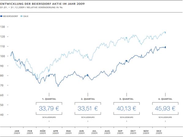 Liniendiagramm: Entwicklung der Beiersdorf-Aktie und des Dax 2009; jeweils als relative Veränderung. Quelle: Beiersdorf AG, Geschäftsbericht 2009.