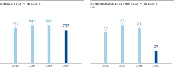 Säulendiagramme: Umsatz Tesa in Mio. Euro, Betriebliches Ergebnis Tesa in Mio. EUro (EBIT). Quelle: Beiersdorf AG, Geschäftsbericht 2009.