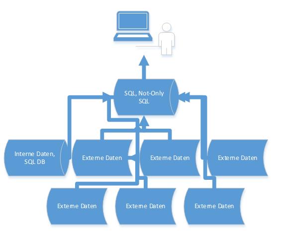 2014-06-13_crew_Prozess Datenverarbeitung Big Data