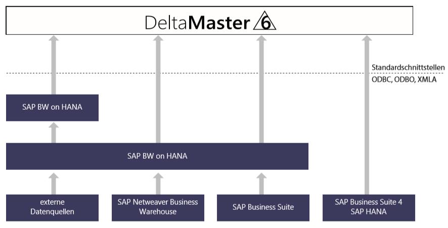 SAP_HANA_Modell