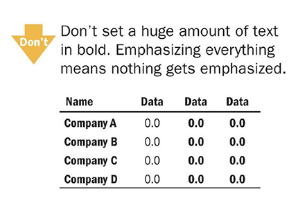 Don't set a huge amount of text in bold. Emphasizing everything means nothing gets emphasized. Quelle: Wong, Dona, The Wall Street Journal Guide to Information Graphics