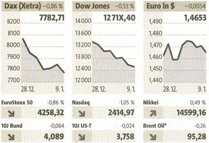 Börsenkurse der FTD
