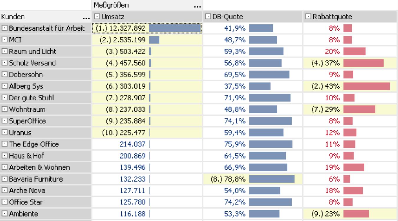 Tabelle mit Umsatz, DB-Quote und Rabattquote