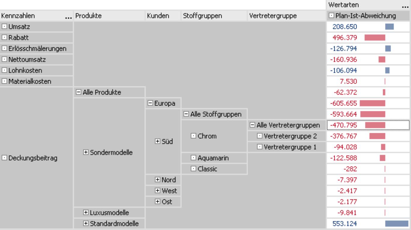 Pivottabelle mit Plan-Ist-Abweichung der Deckungsbeitragsrechnung und zusätzlicher Produkt-, Kunden-, Stoffgruppen- und Vertretergruppendimension