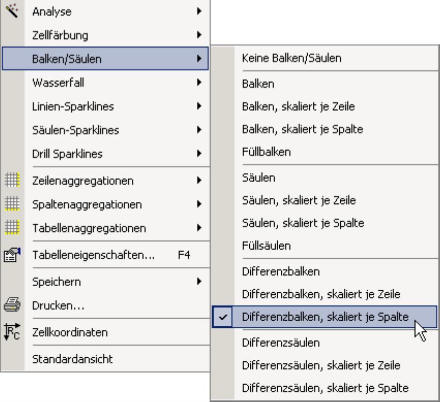 Auswahl Differenzbalken oder Differenzbalken, skaliert je Zeile oder Spalte