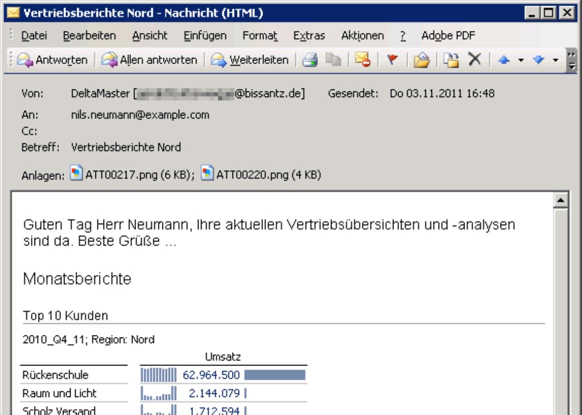 Personalisierte HTML-Mail mit direkter Einbettung der Vertriebsübersichten und -analysen