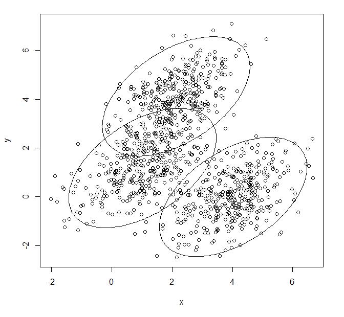 Angepasstes Gaussian-Mixture-Modell