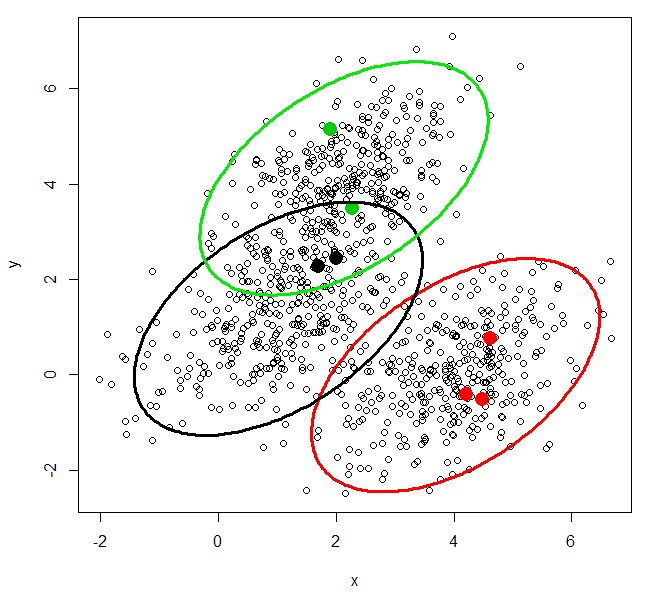 Nahezu perfekt angepasstes Gaussian-Mixture-Modell