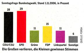 Survey on polls for the German Bundestag