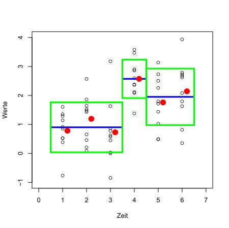Automatisch gefundene Einteilung in drei Segmente