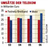 Umsätze der Dt. Telekom